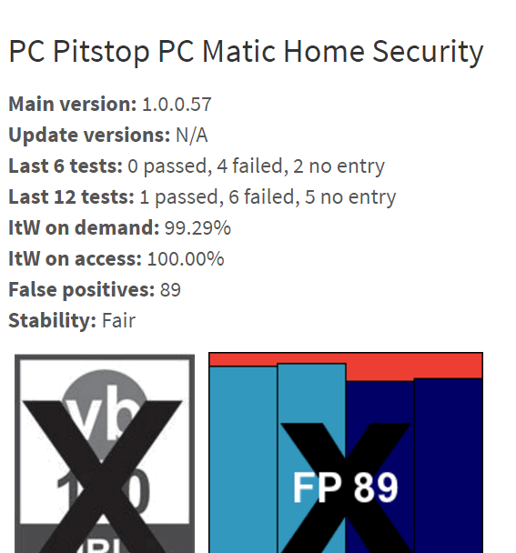 Virus Bulletin rates PC MATIC poorly