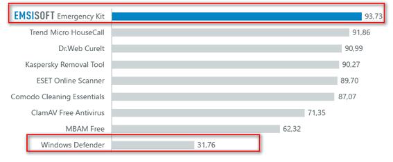 Emsisoft test results